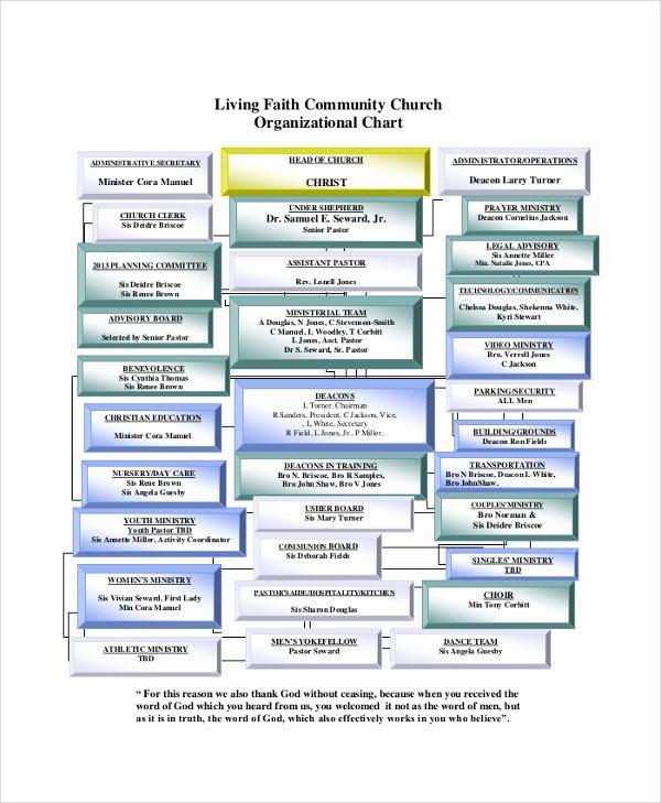 Church organizational Chart Template Beautiful Sample organizational Chart 44 Examples In Pdf Ppt Word