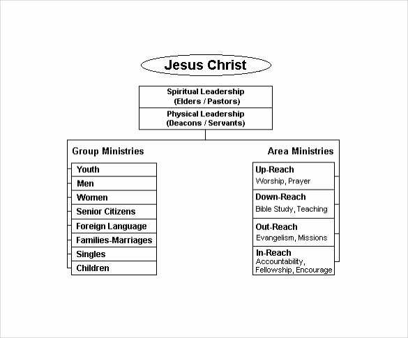 Church organizational Chart Template Best Of Sample Church organizational Chart Template 13 Free