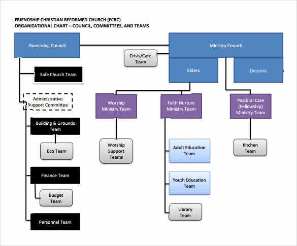 Church organizational Chart Template Elegant Sample Church organizational Chart Template 13 Free