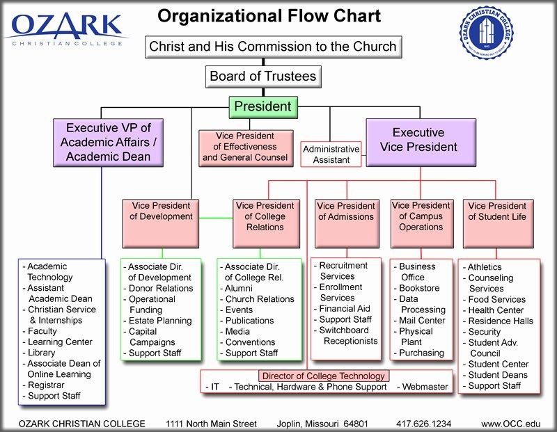 Church organizational Chart Template Fresh 27 Of Church Flow Chart Template