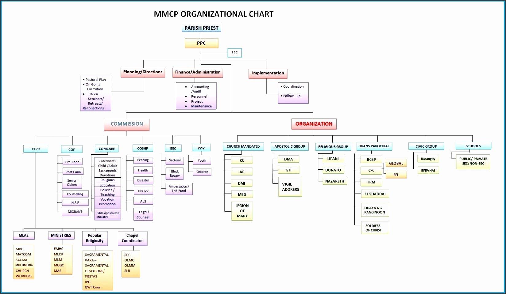 Church organizational Chart Template Lovely 8 Church organizational Chart Sampletemplatess