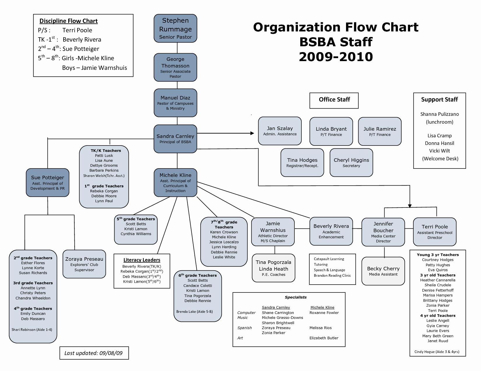 Church organizational Chart Template Luxury 25 Of Ics Flow Chart Template
