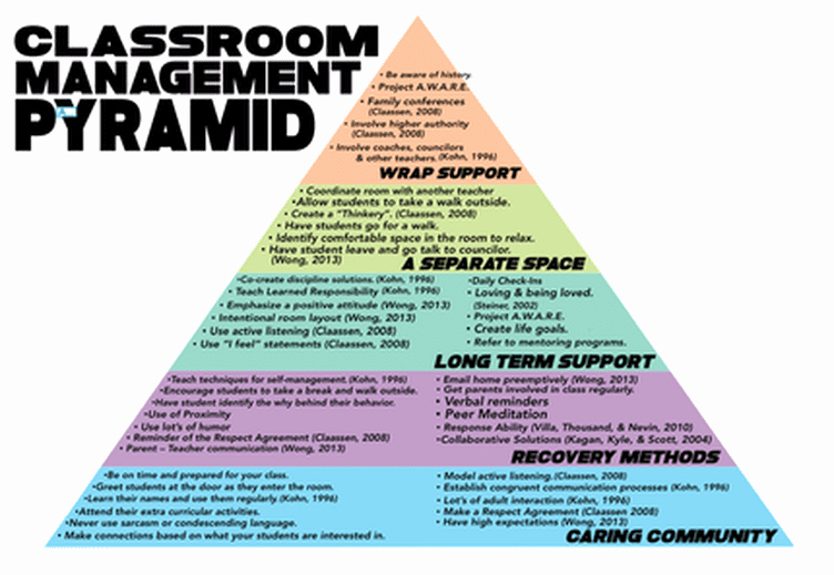Classroom Management Plan Template Awesome Classroom Management Plan