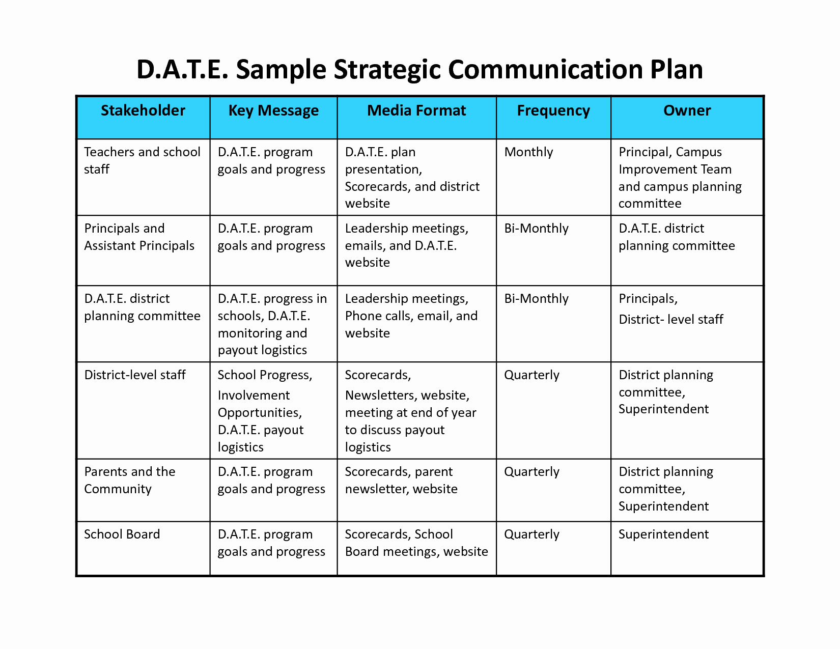 Communications Plan Template Word Unique Munication Plan Template