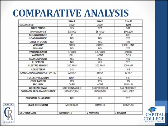 Comparative Market Analysis Template Best Of the Stages Of Leasing & Moving Into A Mercial Property