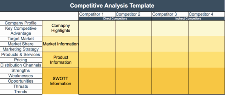 Competitive Analysis Report Template Best Of How to Start A Restaurant Business