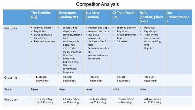 Competitive Analysis Report Template Elegant Petitor Analysis New Venture