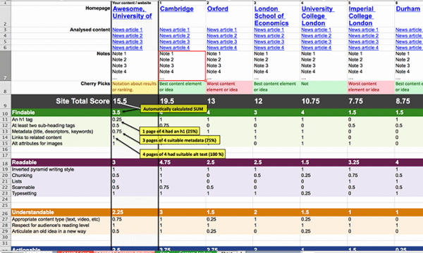 Competitive Analysis Report Template Inspirational Content Analysis Criteria Petitors and Scoring System