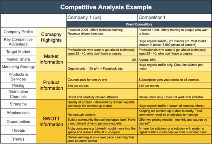 Competitive Analysis Report Template Unique Petitive Analysis Template Example