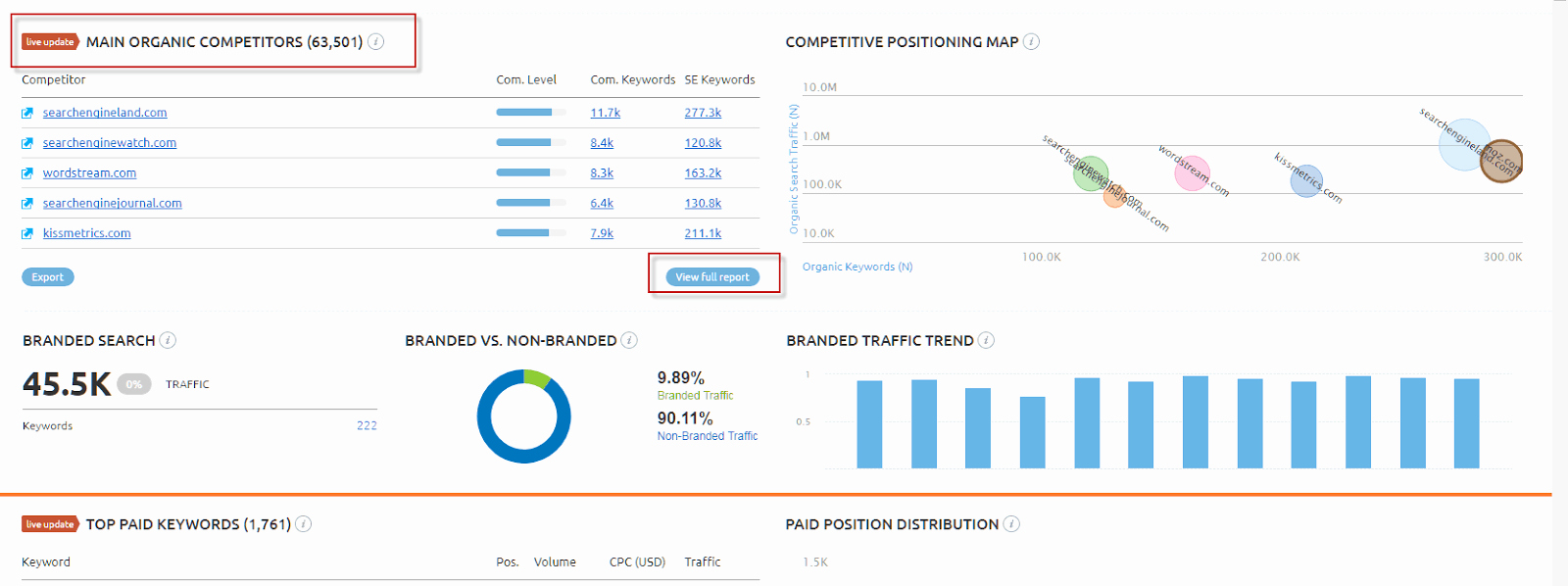Competitor Analysis Template Excel Inspirational Here's How You Can Do Petitor Keyword Analysis Shane