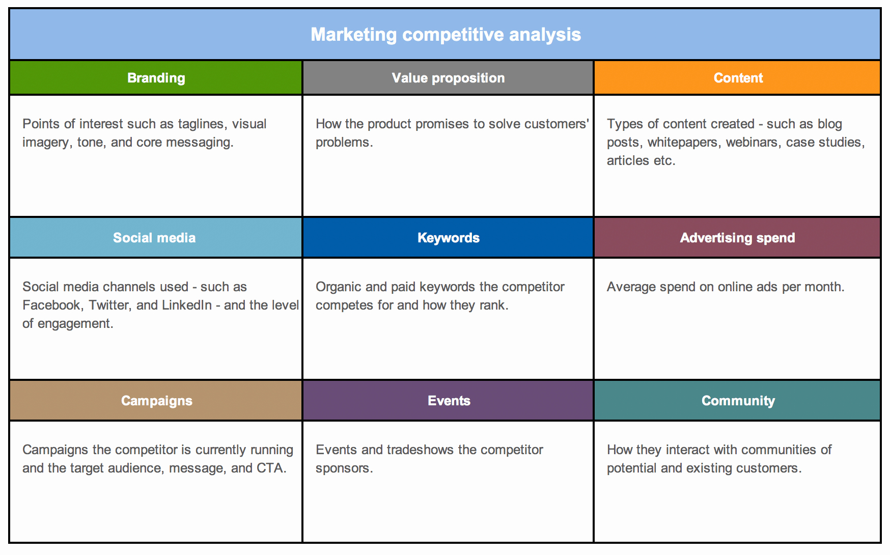 Competitor Analysis Template Excel Luxury What is A Petitive Battle Card