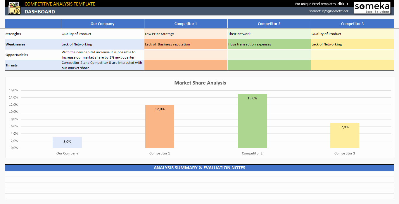 Competitor Analysis Template Excel New Petitive Analysis Template