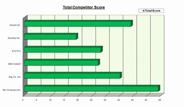 Competitor Analysis Template Excel Unique Petitor Petitive Analysis Template Excel Using Radar