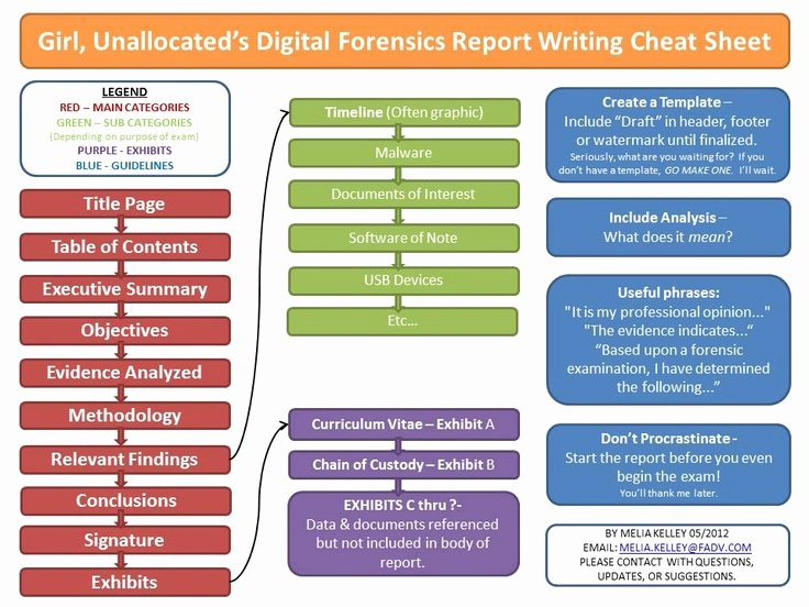 """Computer forensic Report Template Inspirational """"unallocated S Digital forensics Report Writing Cheat"""