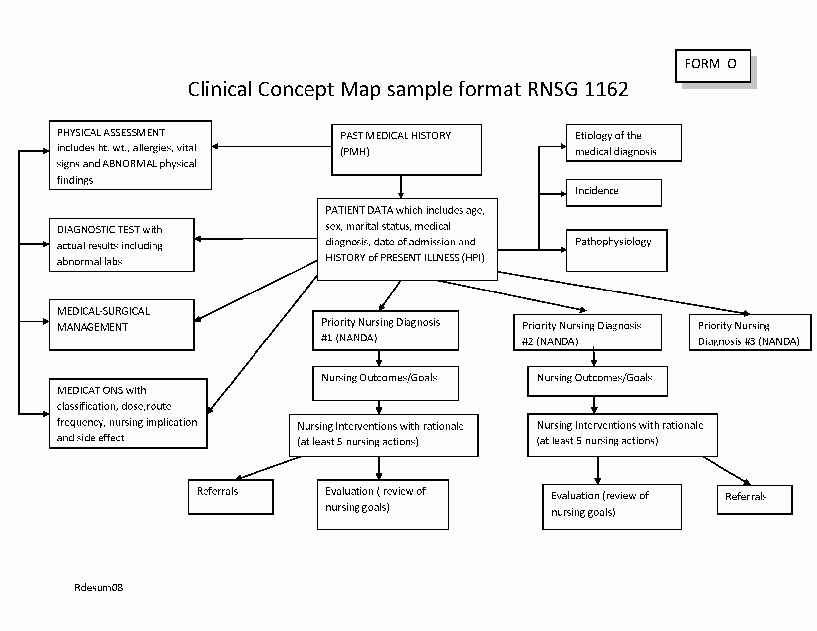 Concept Map Template Nursing Fresh 26 Of Nursing Diagnosis Concept Map Template
