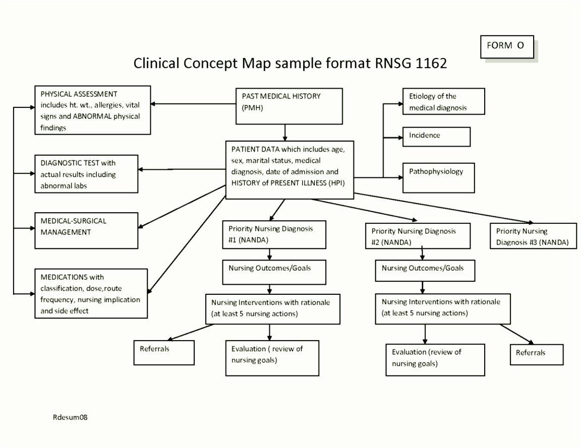 Concept Map Template Nursing New 9 Mind Map Template Pdf Sampletemplatez