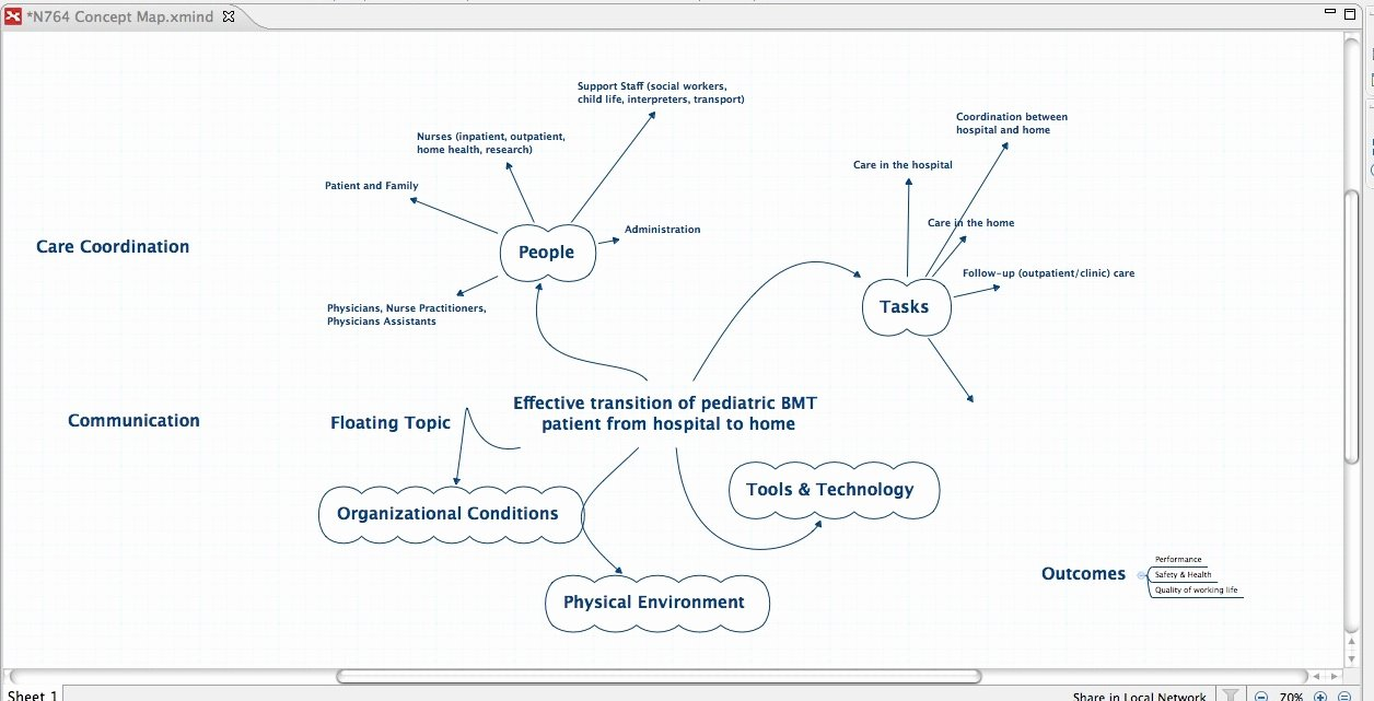 Concept Map Template Nursing New Nursing Concept Map Template