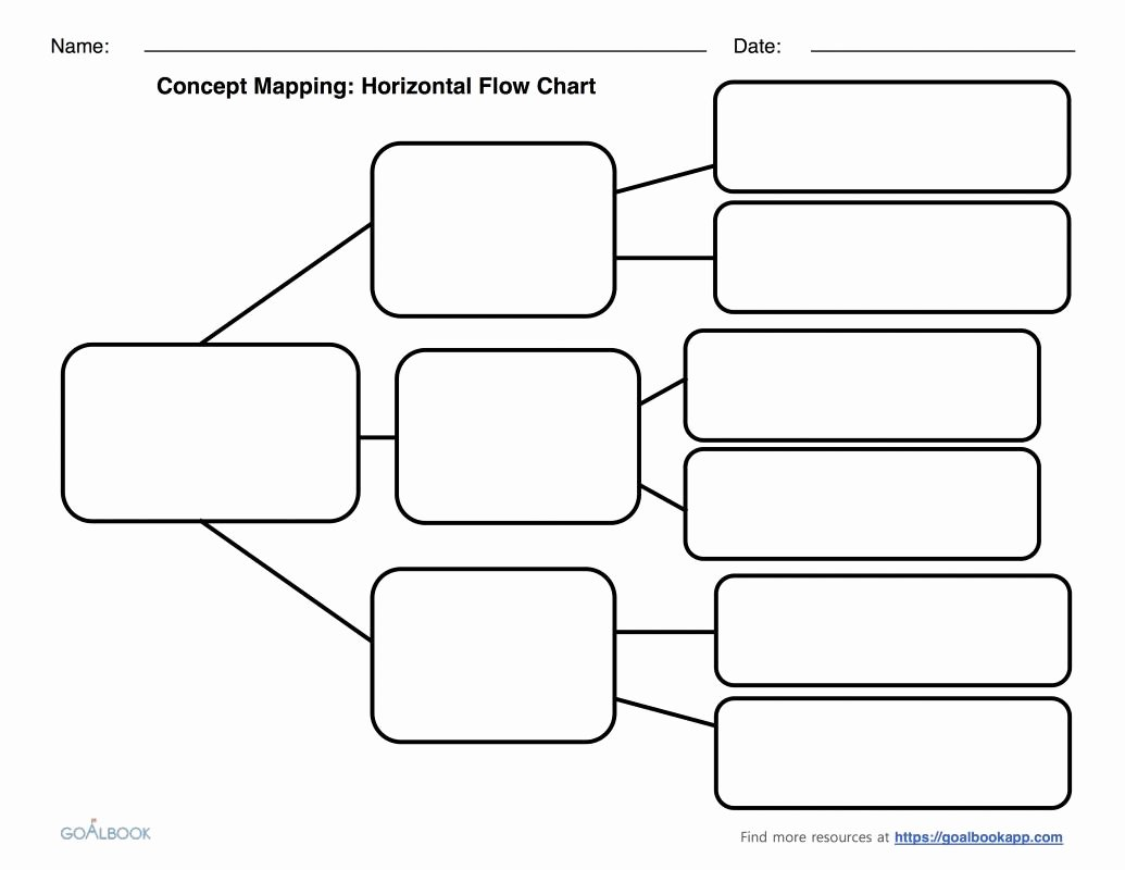 Concept Map Template Word Fresh Blank Flow Chart Template for Word