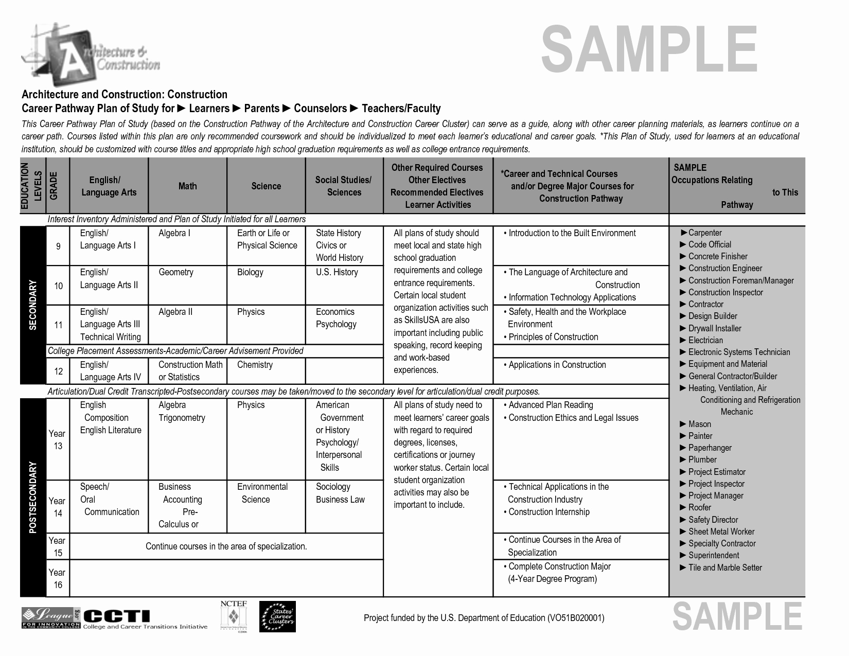 Construction Safety Plan Template Fresh Best S Of Construction Work Plan Template