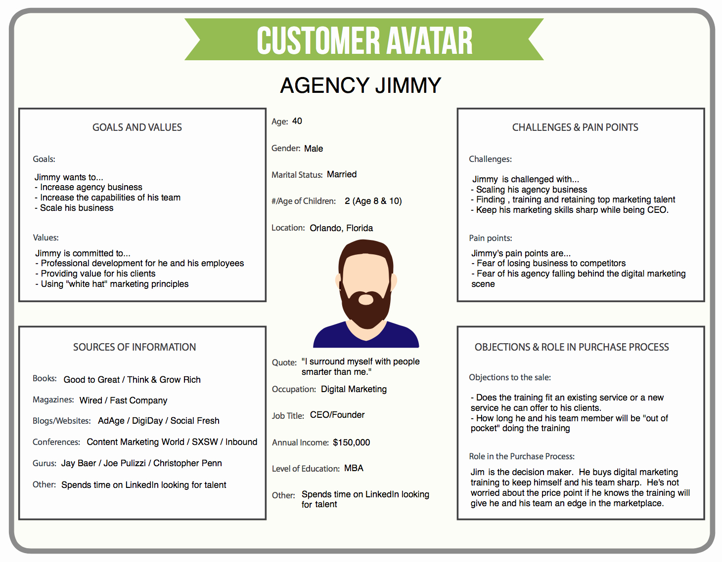 Customer Profile Template Word Awesome Customer Avatar Template Free Download