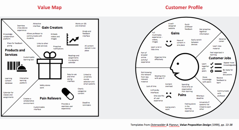 Customer Profile Template Word Unique Value Proposition and Customer Profile Canvas – Eda