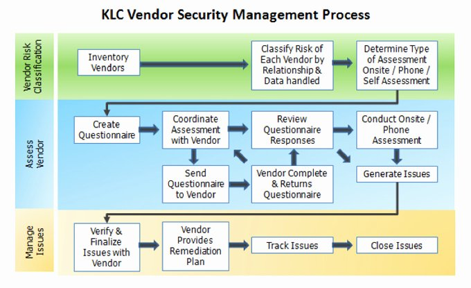 Cyber Security Risk assessment Template Elegant Klc Consulting Cyber Security Services