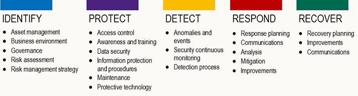 Cyber Security Risk assessment Template Fresh Cybersecurity Risk assessment Template Crat