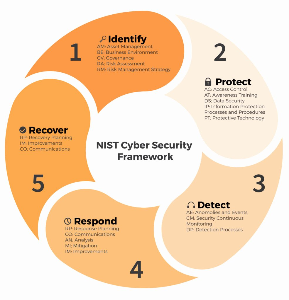 Cyber Security Risk assessment Template Fresh Introducing A New Benchmark for Your Azure assets – Nist
