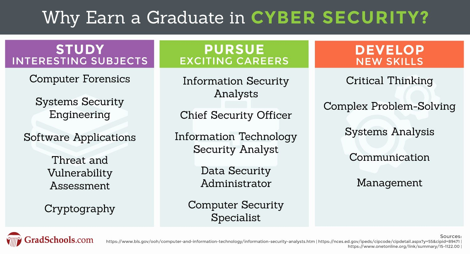 Cyber Security Risk assessment Template Inspirational Cyber Security Degree & Graduate Programs 2018