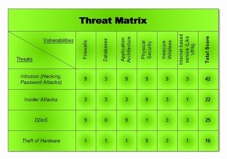 Cyber Security Risk assessment Template Lovely Cyber Threat Analysis [updated 2019]