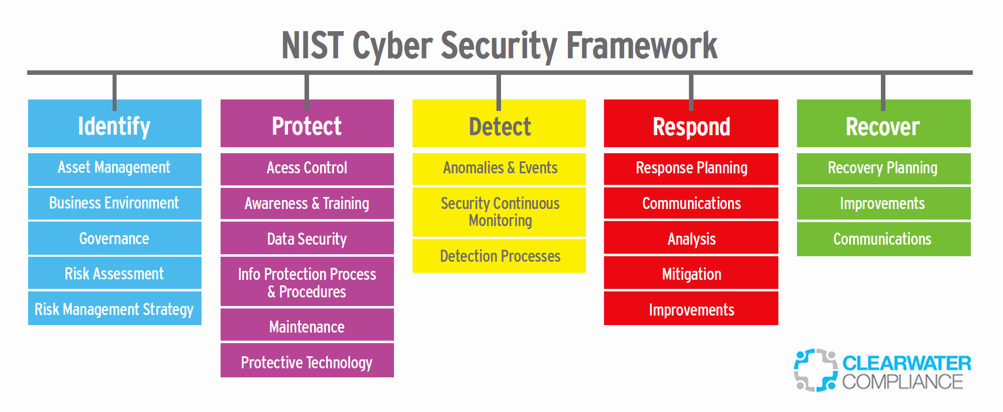 Cyber Security Risk assessment Template Lovely Harness the Power Of the Nist Cybersecurity Framework