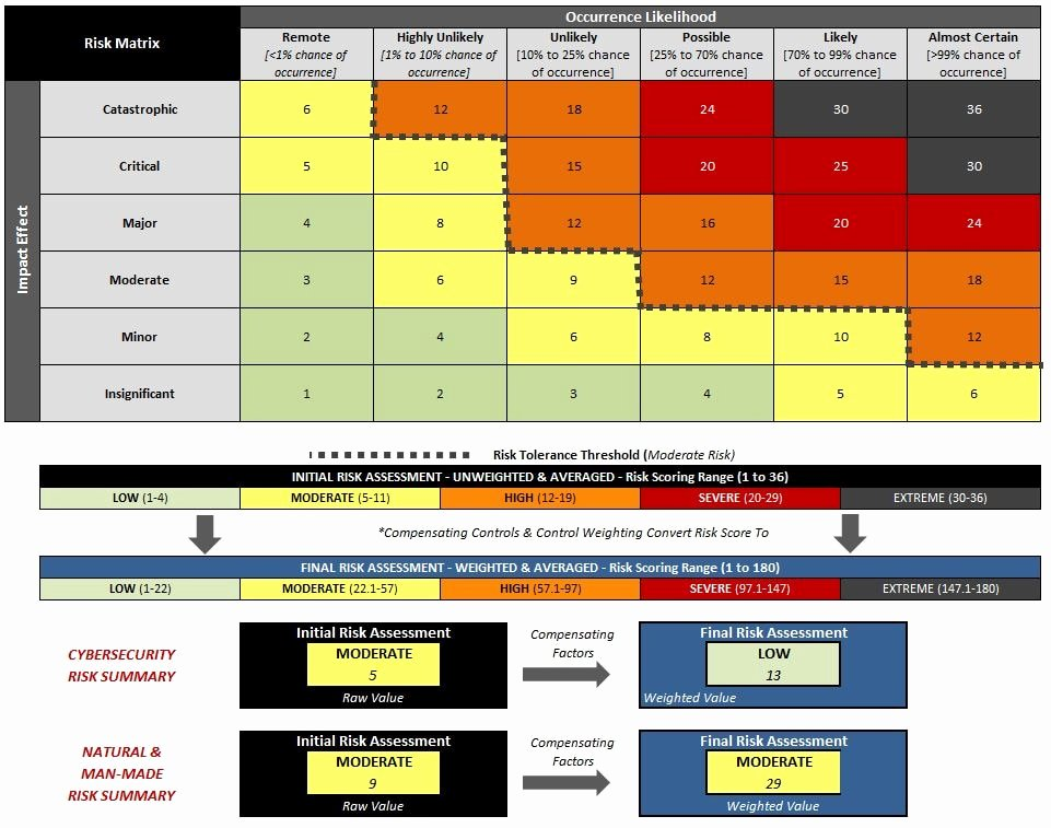 Cyber Security Risk assessment Template Luxury Information Security Risk assessment Template Template