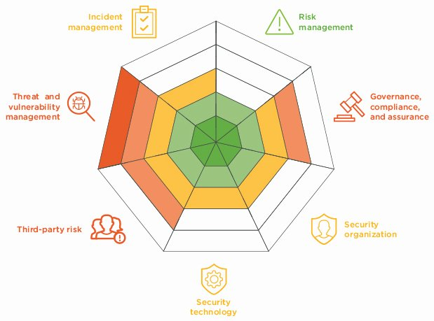 Cyber Security Risk assessment Template New Coalfire Evaluate Cyber Risk Throughout the M&a Process