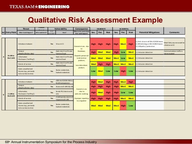 Cyber Security Risk assessment Template New Cyber Security Strategic Plan Template Templates