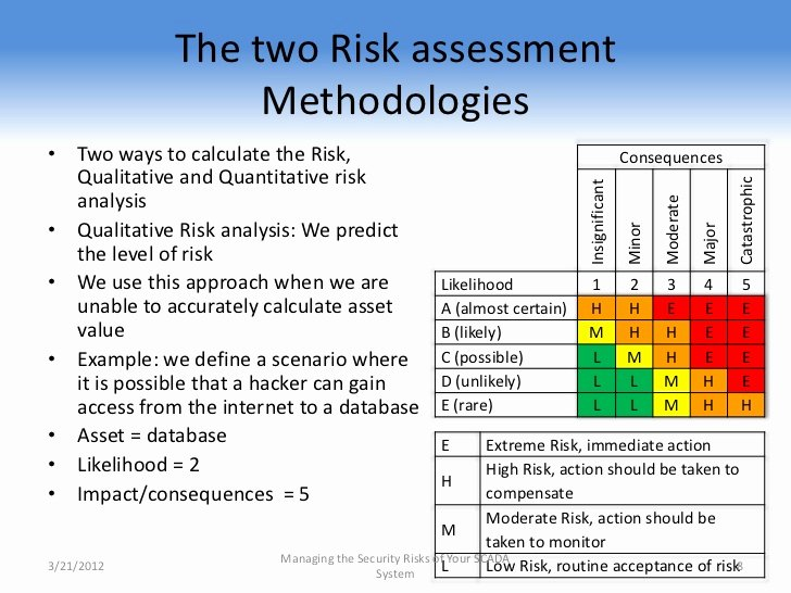 Cyber Security Risk assessment Template Unique Fire Safety Planning Guideline for Residential Care