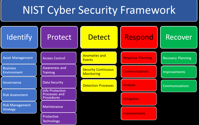 Cyber Security Risk assessment Template Unique Introduction to the Nist Cybersecurity Framework for A