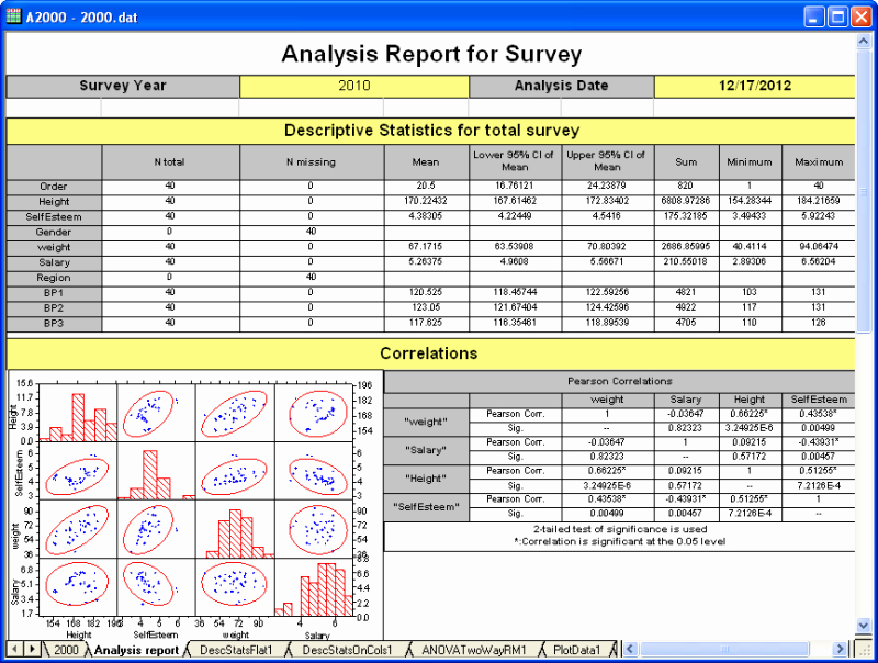 Data Analysis Report Template Awesome Data Analysis Curve Fitting Statistics Signal