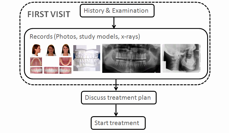 Dental Treatment Plan Template Elegant Dental Treatment Plan Template Dental Treatment Plan