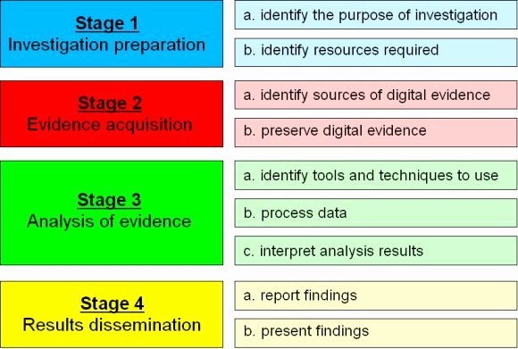 Digital forensics Report Template Inspirational Digital forensics
