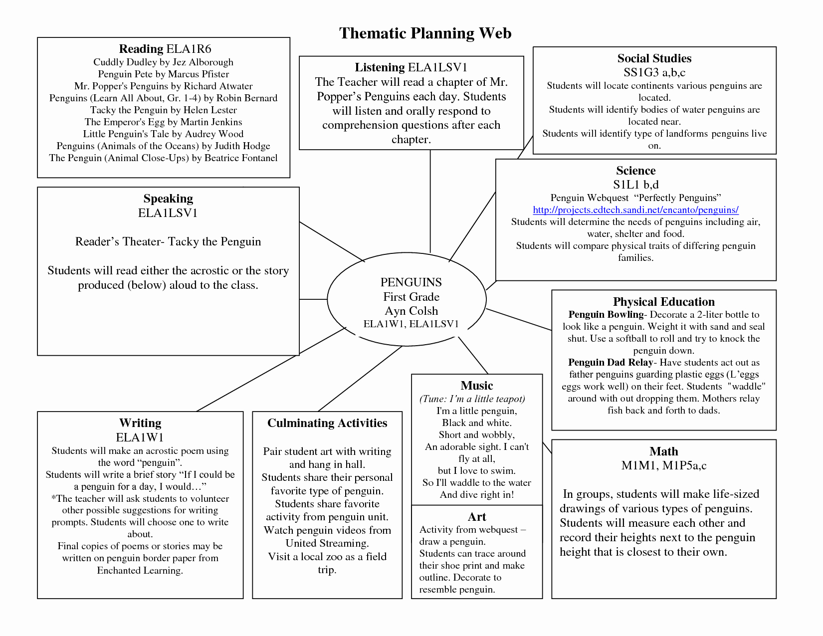 Early Childhood Lesson Plan Template Fresh Planning Web Template