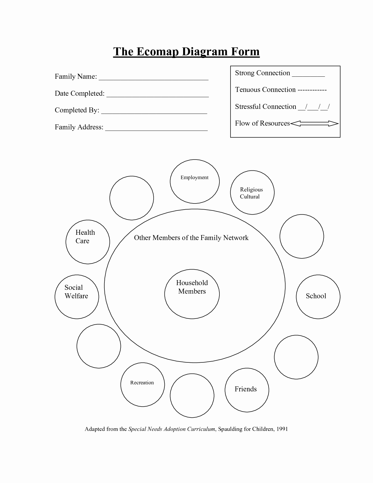 Ecomap social Work Template New Individual E Ap Example at askives