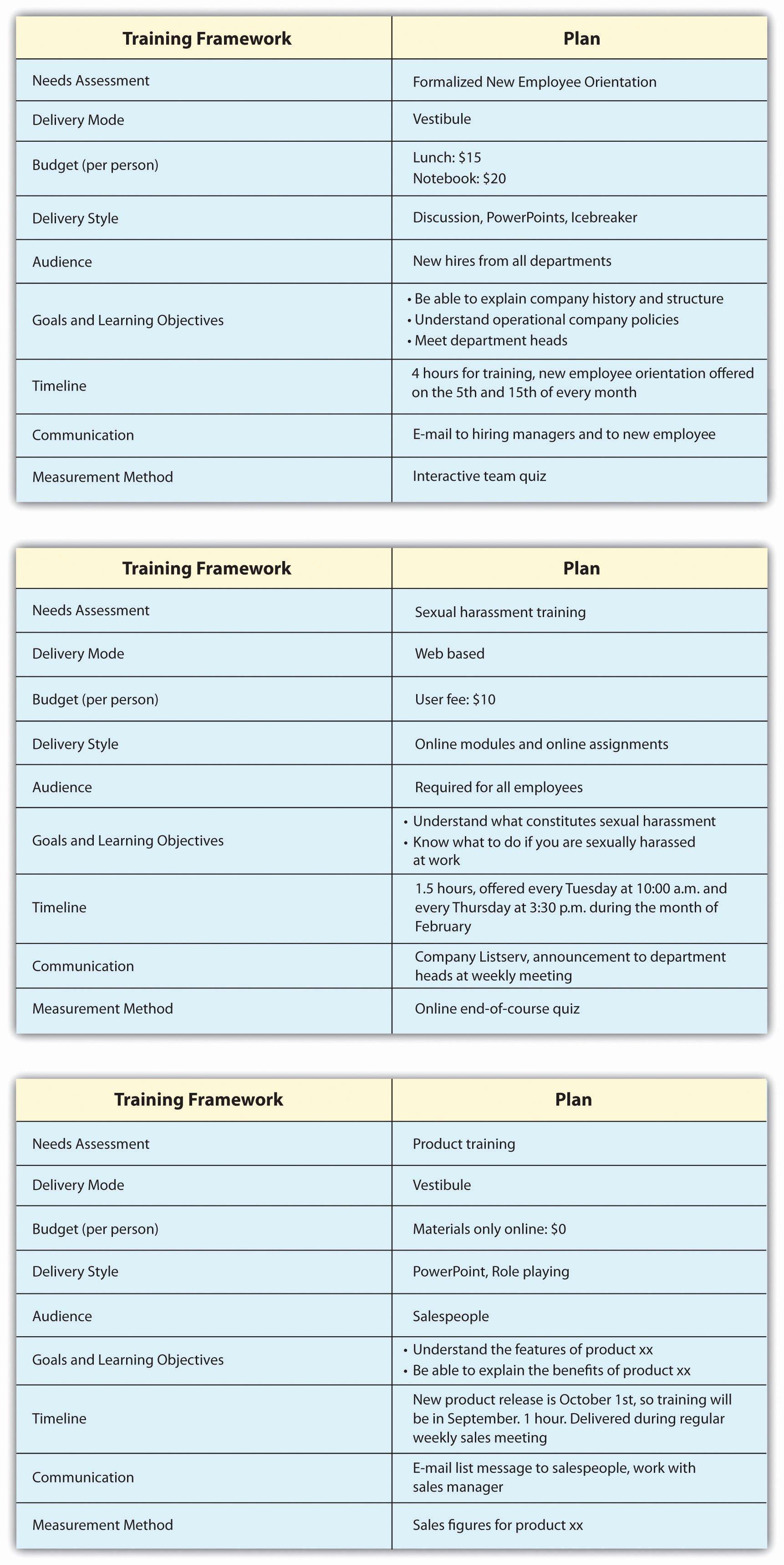 Employee Training Program Template Luxury Individual Employee Training Plan Template