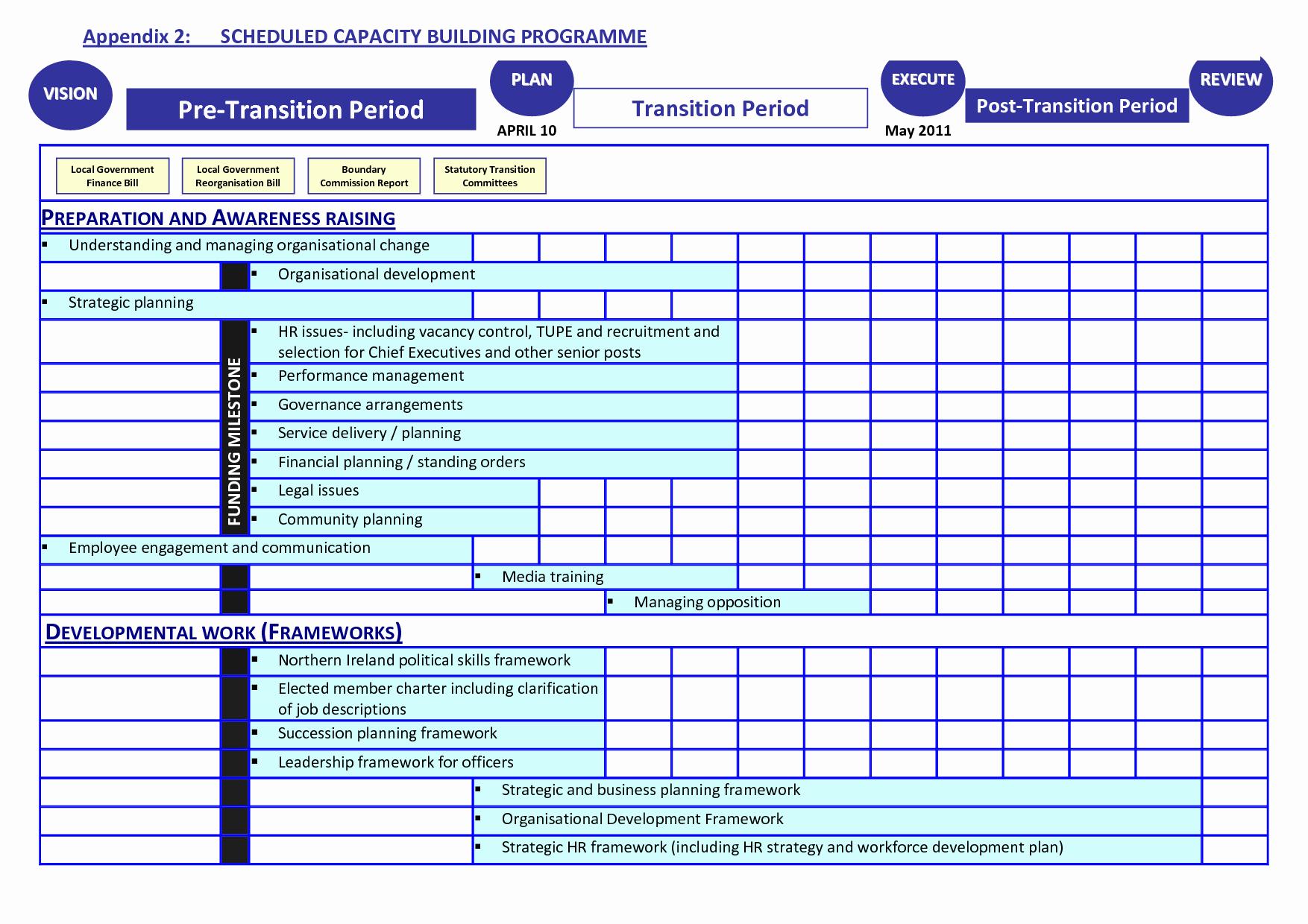 Employee Transition Plan Template Fresh Transition Plan Template