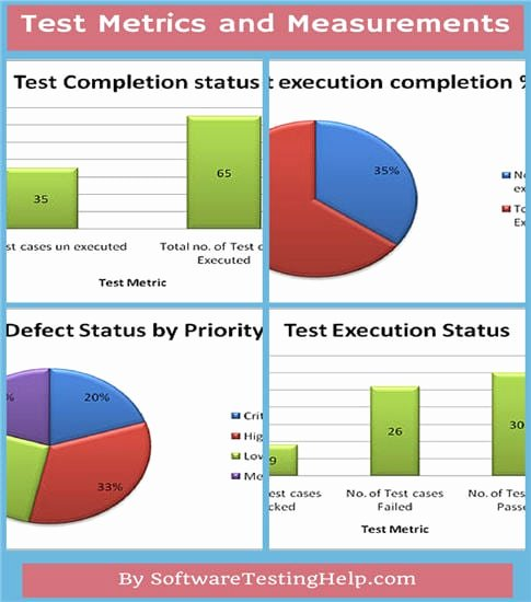 Engineering Test Report Template Elegant Important software Test Metrics and Measurements