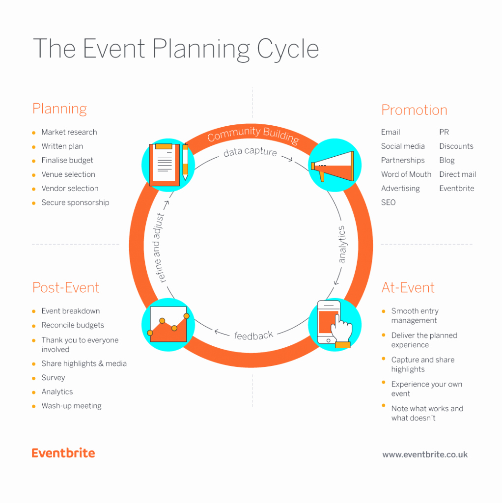 Event Planning Template Pdf Best Of Free Template How to Create A Winning event Plan eventbrite