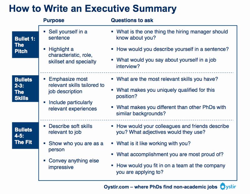 Executive Summary Template Pdf Elegant 13 Executive Summary Templates Excel Pdf formats