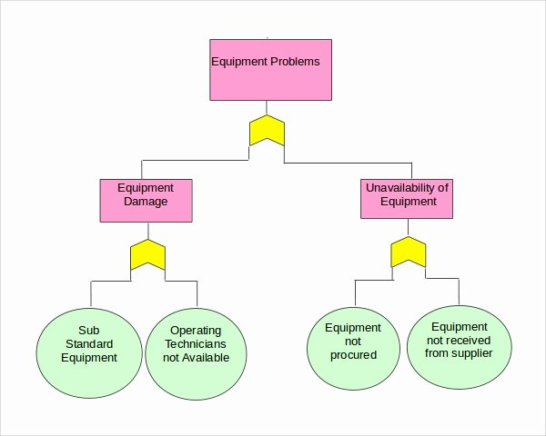 Fault Tree Analysis Template Awesome 8 Fault Tree Templates Pdf Excel Word