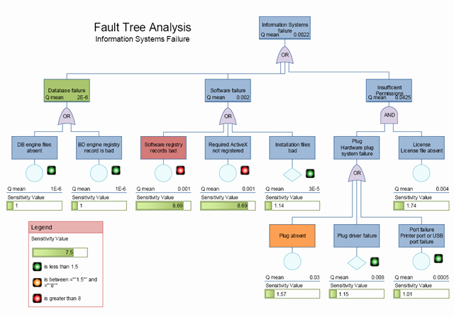 Fault Tree Analysis Template Awesome Booksummary Fault Trees