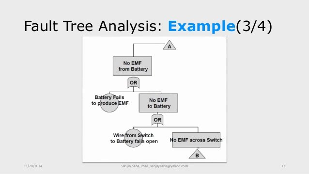 Fault Tree Analysis Template Awesome Fault Tree Analysis