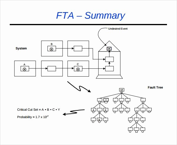 Fault Tree Analysis Template Beautiful 8 Fault Tree Templates Pdf Excel Word
